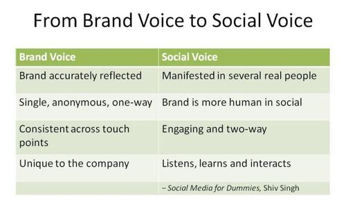 Social vs brand voices