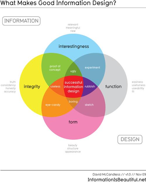 Information_design