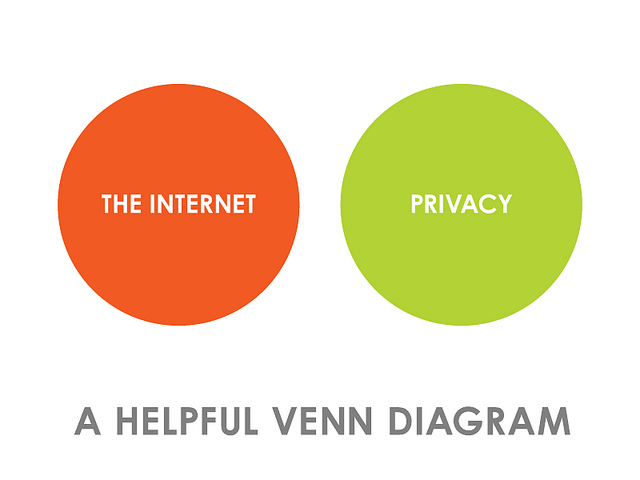 Internet privacy venn diagram