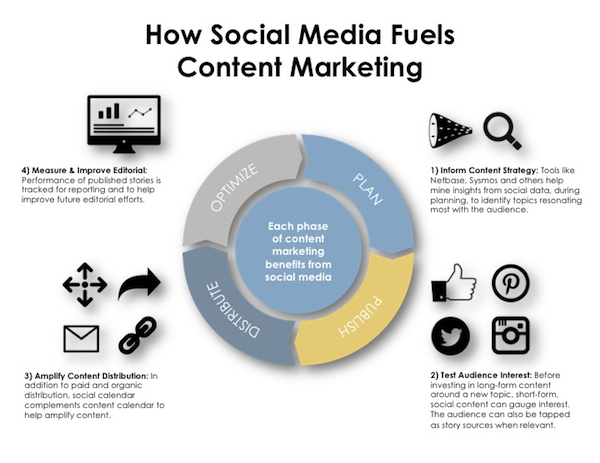 How_social_media_fuels_content_marketing_small